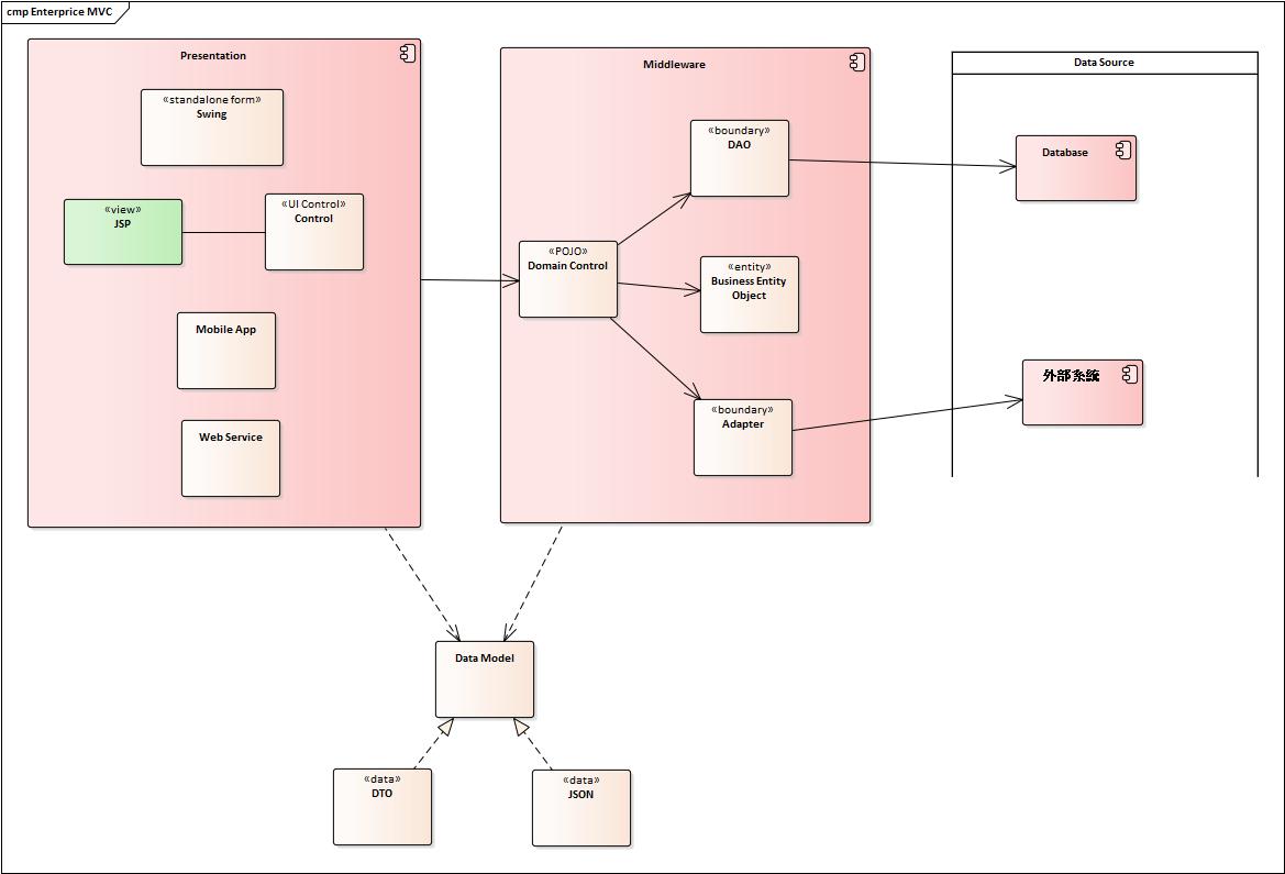 Enterprise MVC 分層結構主要元素