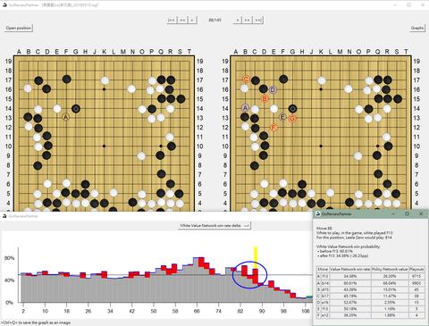 黑嘉嘉vs.謝伊旻」世界杯團體賽的棋譜分析