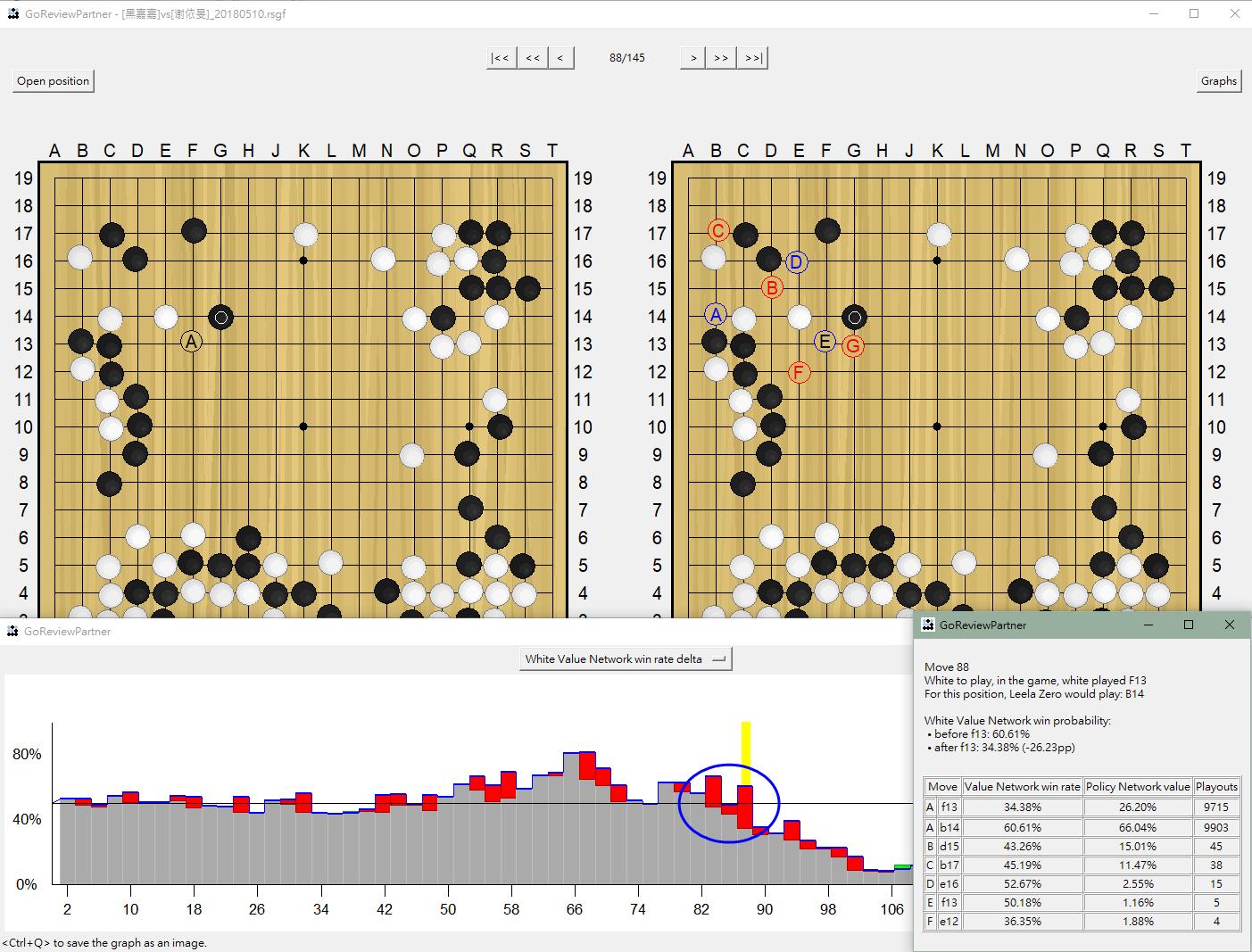 「黑嘉嘉 vs. 謝依旻」世界杯團體賽棋譜分析