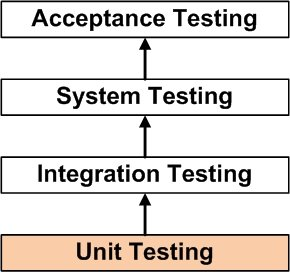 Integration and Unit Test