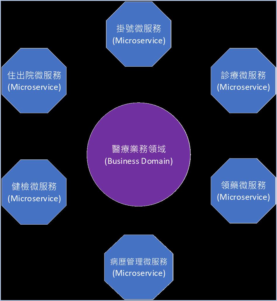 關於微服務 (Microservices) 的定義