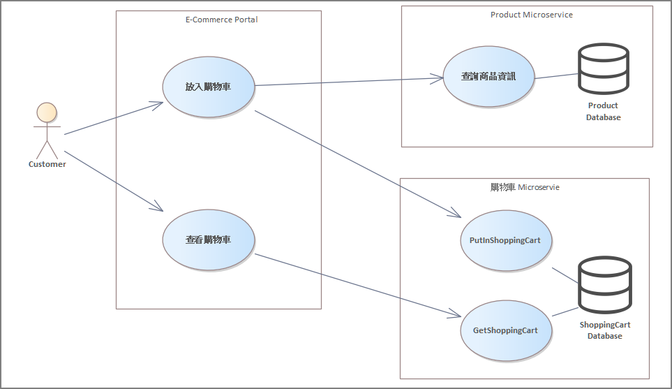 Microservices Use Case Model