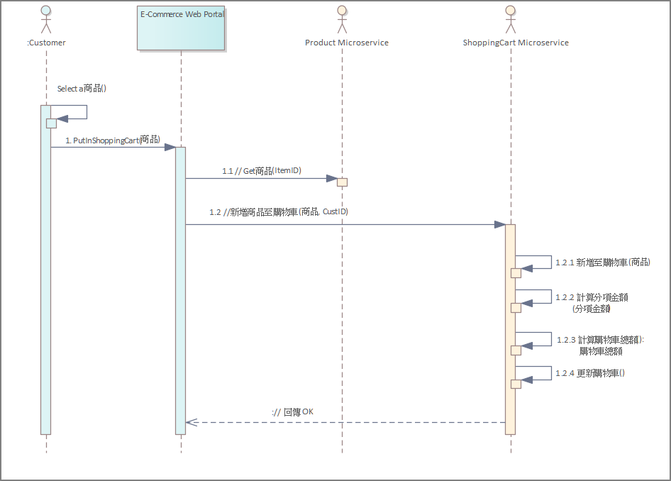 Microservices System Sequence Diagram