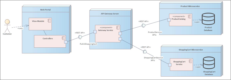 使用 UML 圖表達微服務 (Microservices)的架構設計