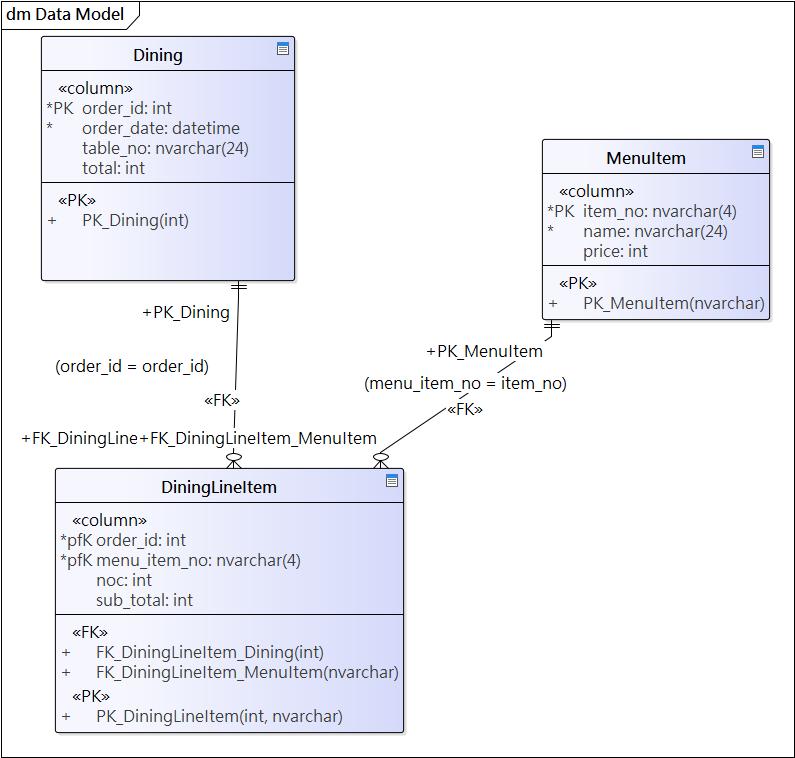 資料庫表格設計 (Database Table)
