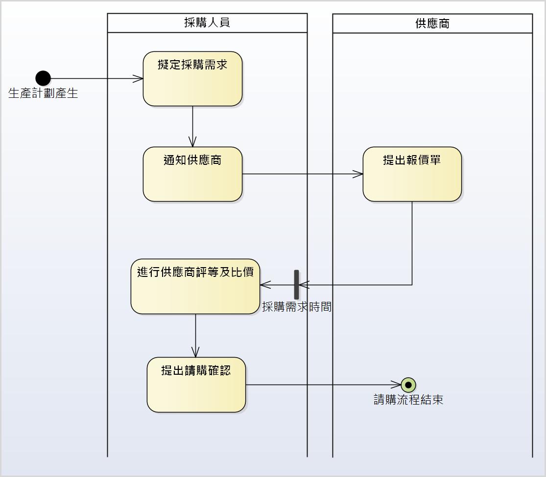 圖例、請購作業流程活動圖 (單一作業流程的塑模)