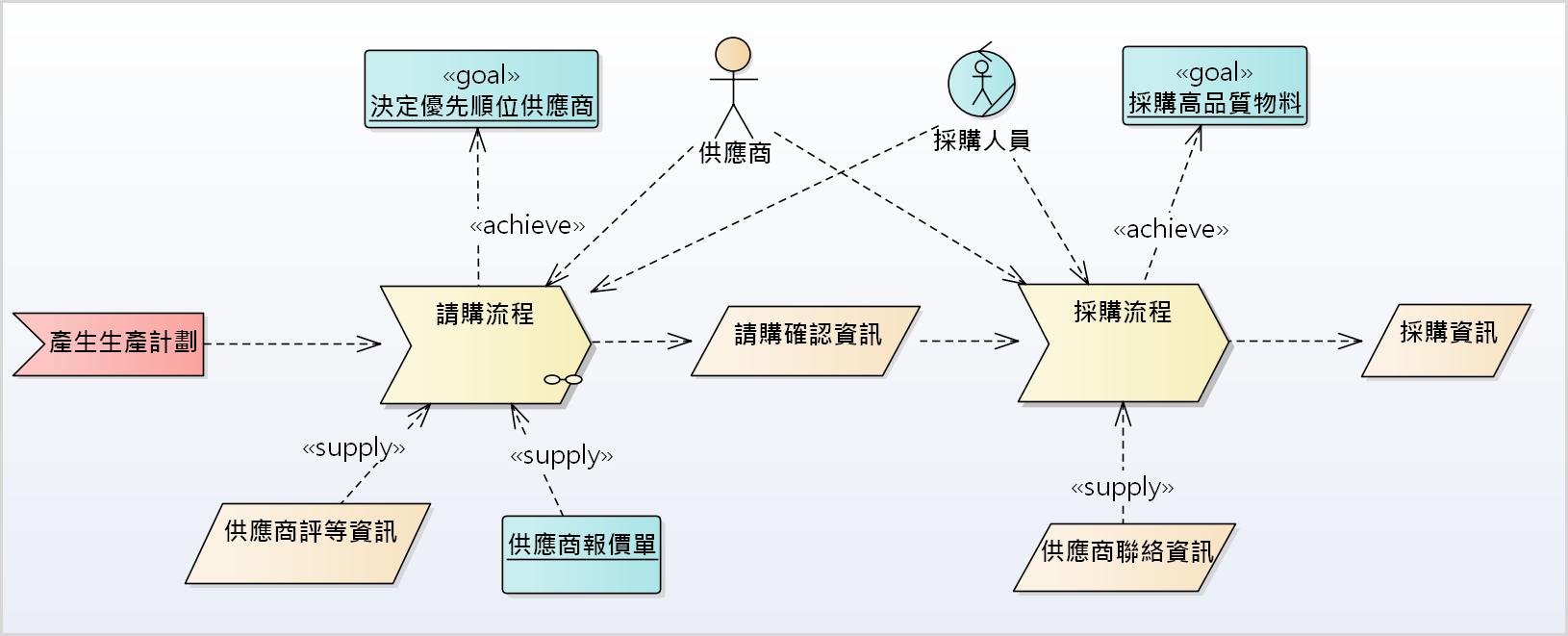 「軟體需求分析與塑模」- UML 應用於需求分析的技術