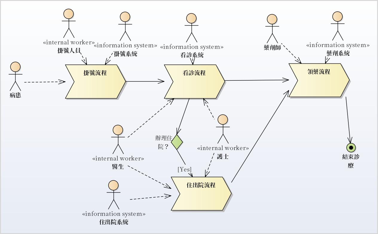 圖例、表達實現企業需求內部的主要組成元素