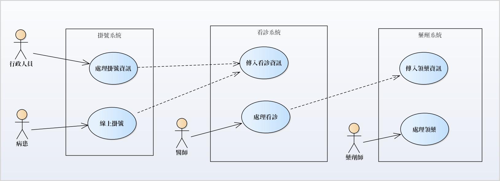 「軟體需求分析與塑模」- 什麼是系統功能