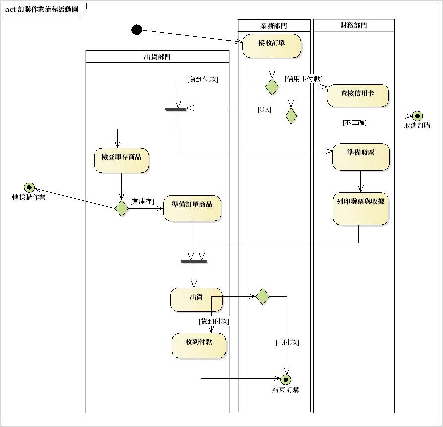 圖例、傳統人工訂購-出貨作業流程