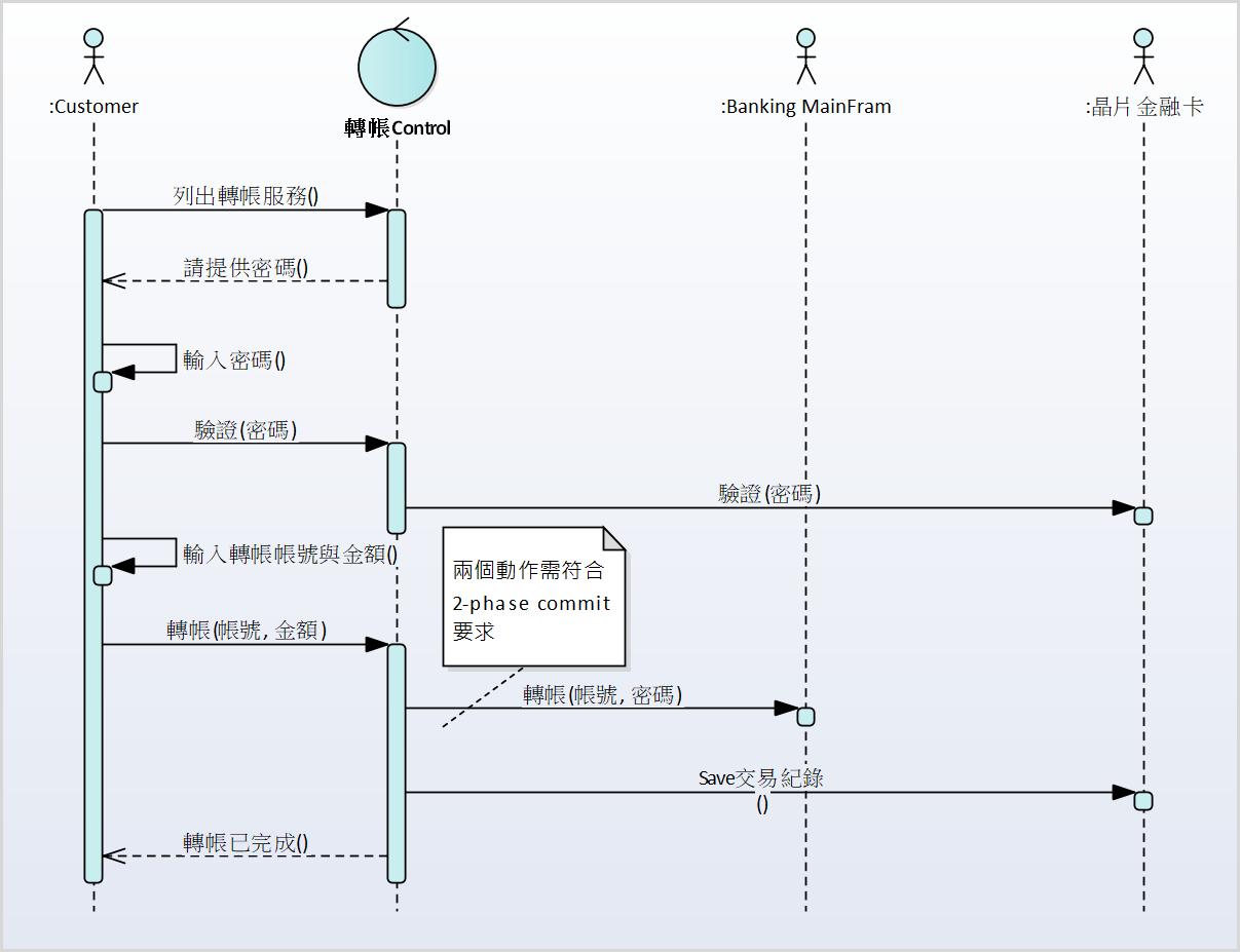 圖例、實現「轉帳」系統功能的系統循序圖 (描述系統功能實現的塑模)