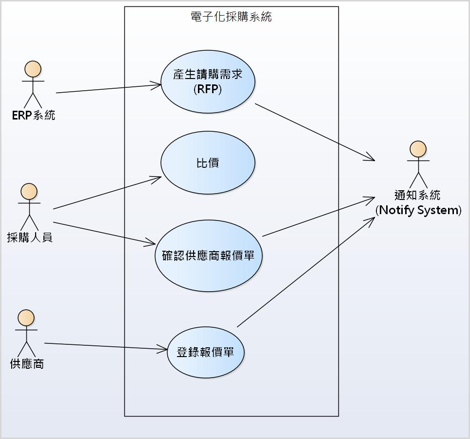 圖例、電子化採購系統使用案例圖 (系統功能的塑模)