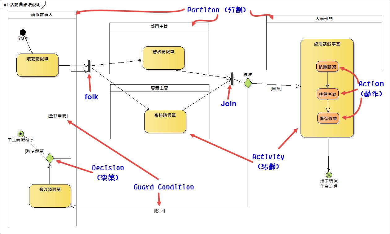 「軟體需求分析與塑模」- 單一作業流程的塑模