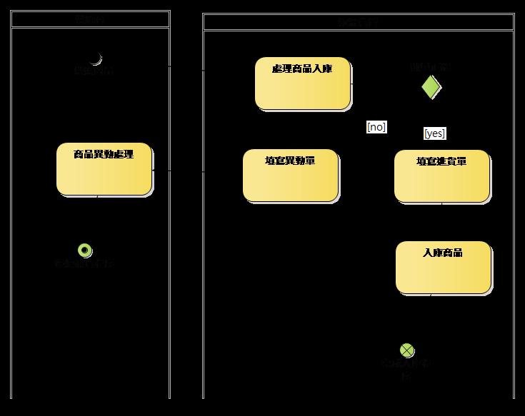 圖、進貨作業流程的活動圖