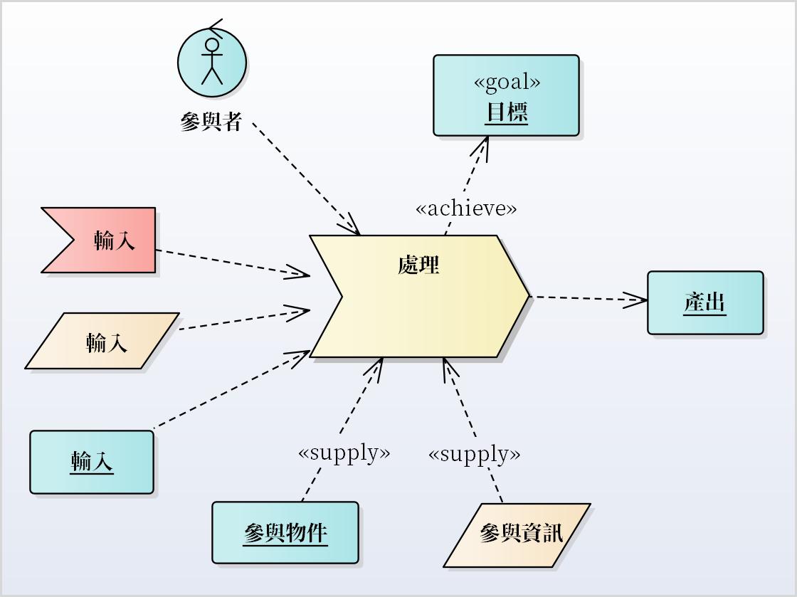 「軟體需求分析與塑模」- 跨多個作業流程的塑模