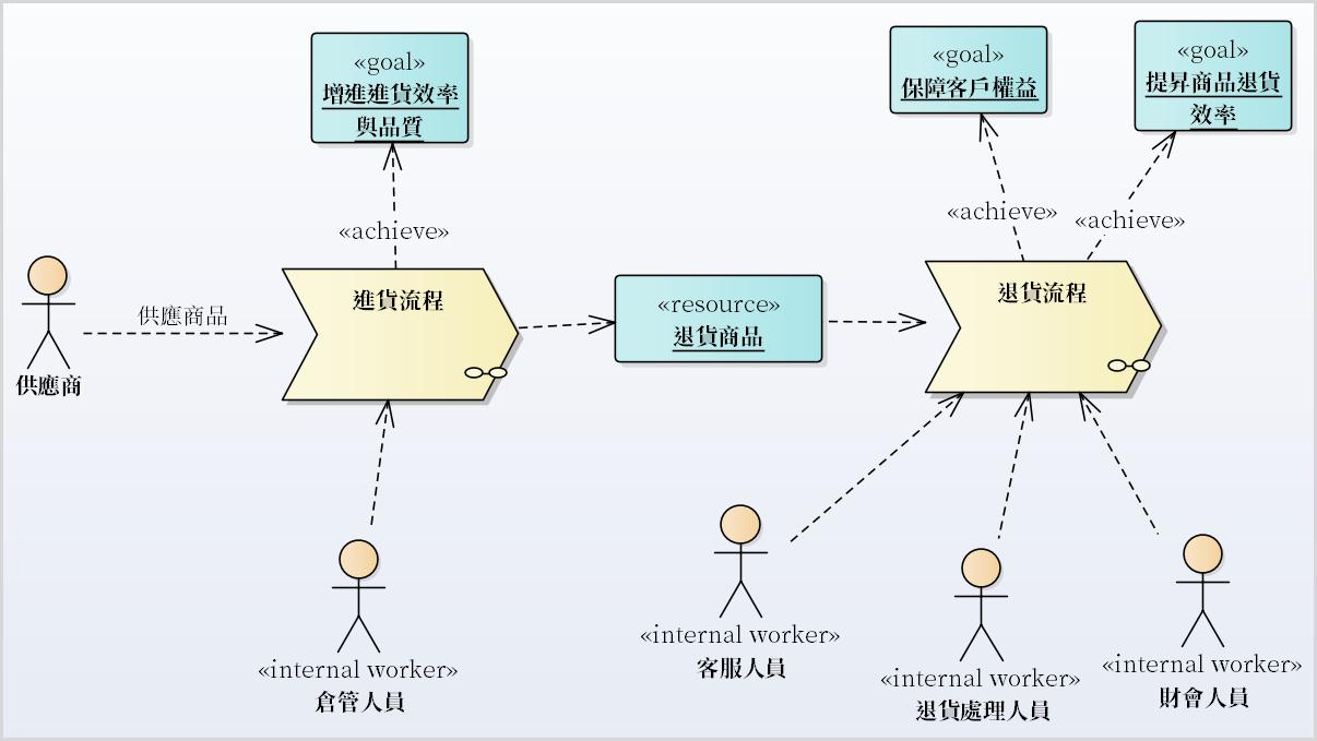 圖例、進銷存系統進/退貨作業流程