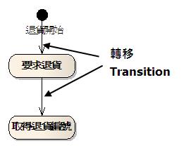 圖、轉移的表示法