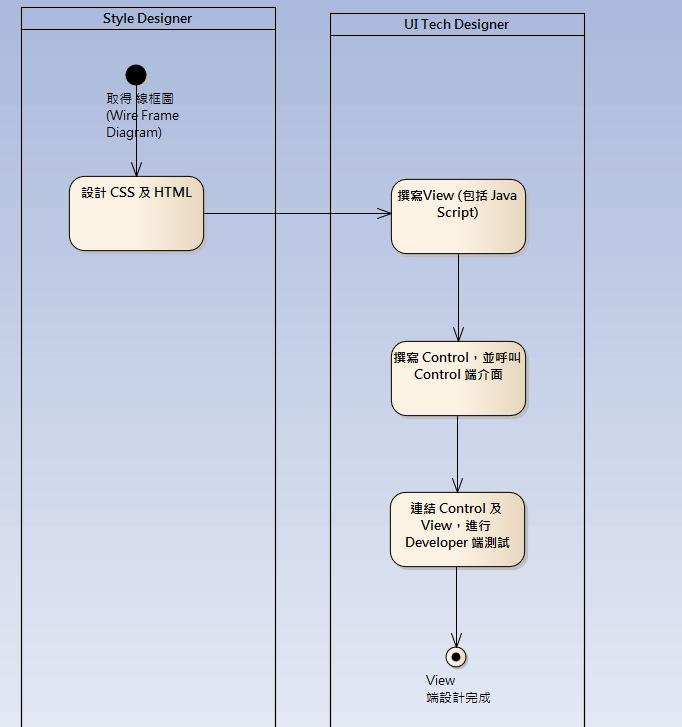 敏捷式開發流程模型-Overview