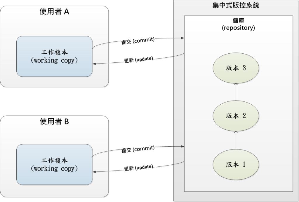 集中式版控系統模型