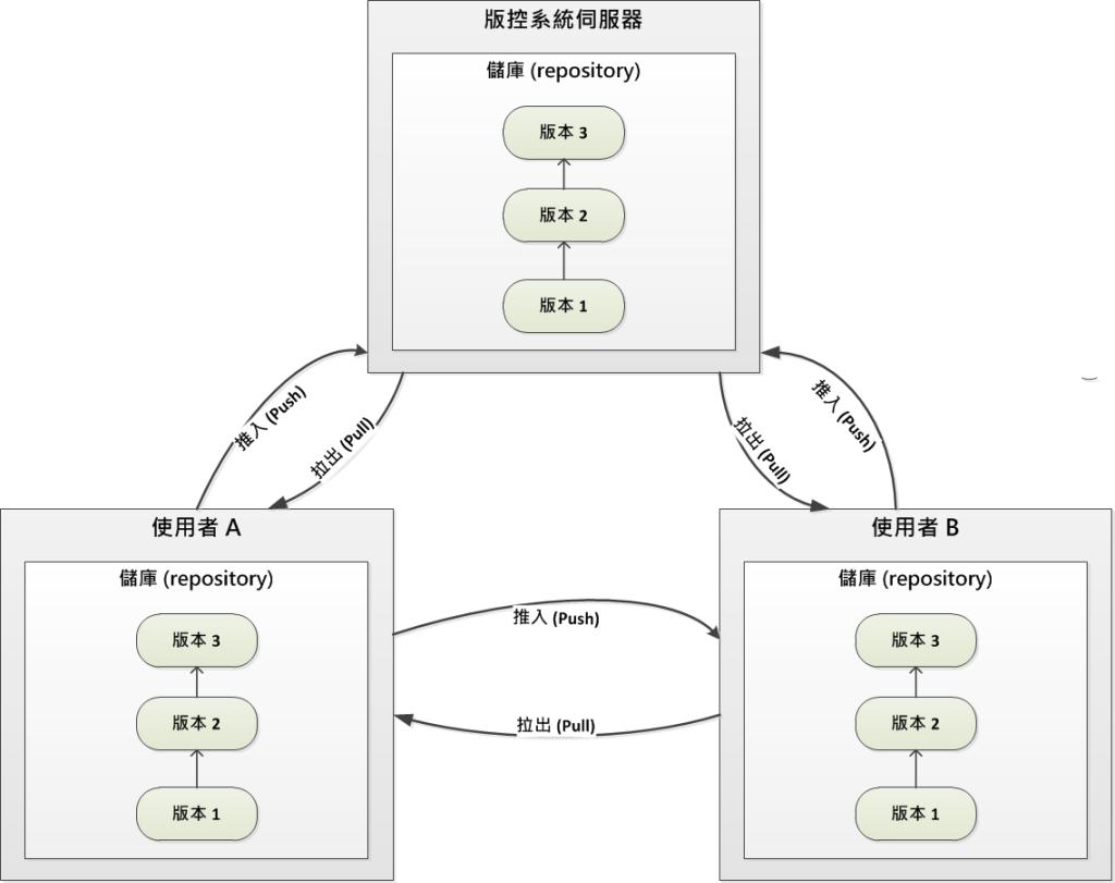 分散式版控系統模型