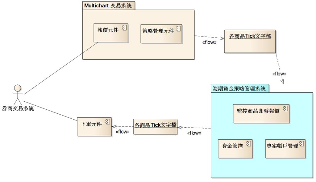 海期自動化交易系統架構圖