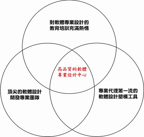 HSDc's 核心刺蝟原則