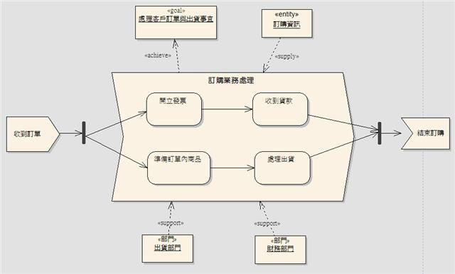 圖 2、表達訂購流程的火箭圖