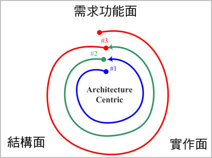 Architecture-Centric Process