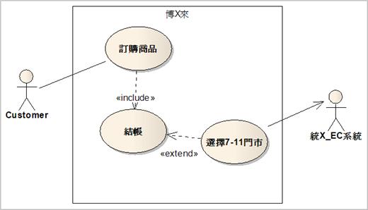 圖 1、博X來訂購系統《選擇7-11 門市》使用案例圖