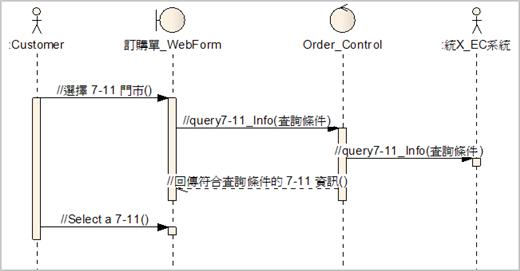 圖 3、利用控制物件連結統X EC系統,符合 MVC 結構