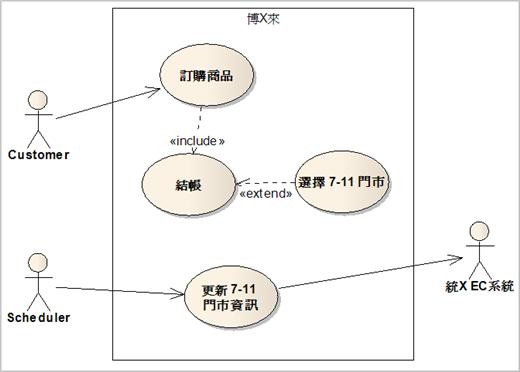 圖 4、非同步更新 7-11 門市資訊的使用案例圖