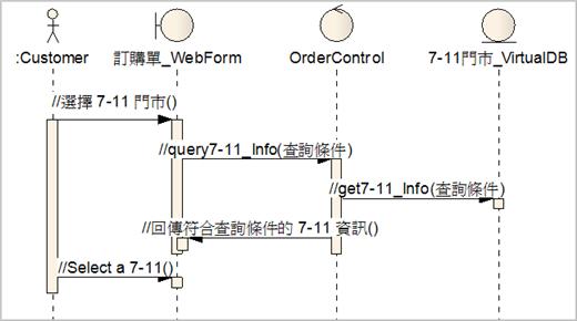 圖 5、利用虛擬DB(Virtual DB)物件提供7-11門市資訊