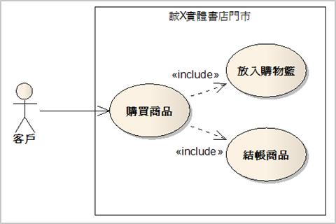 圖 1、實體書店購買商品的使用案例圖