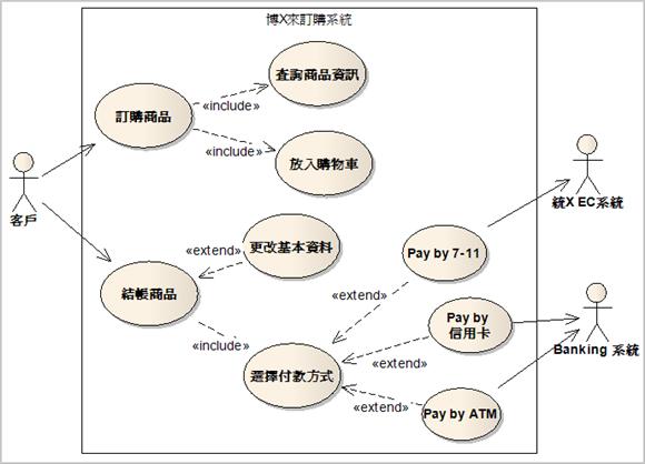 圖 2、博X來訂購商品與結帳的使用案例圖