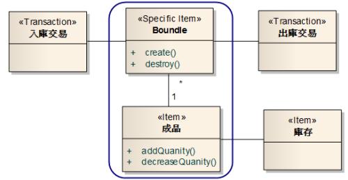 庫存系統的概念類別圖