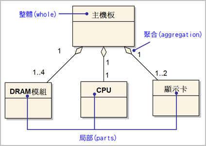 範例—聚合關係的UML表示法