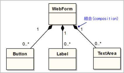 範例—組合關係的UML表示法