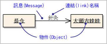範例—物件之間的連結關係