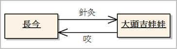 範例—物件之間的雙向連結