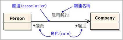 範例—結合關係的UML表示語法