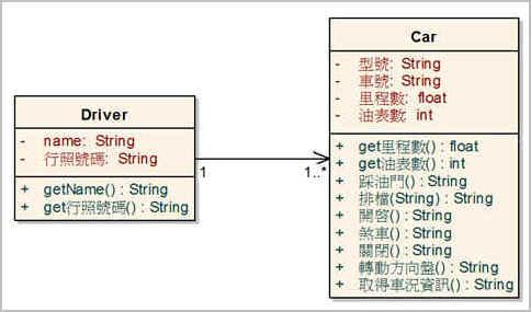 範例—Driver與Car 類別的關連UML表示法