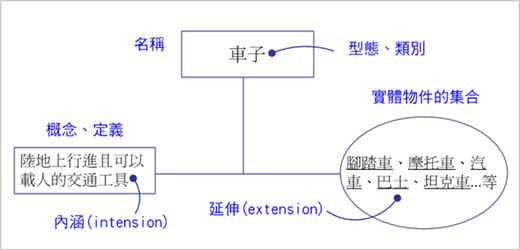範例—定義類別的概念三部曲表示法