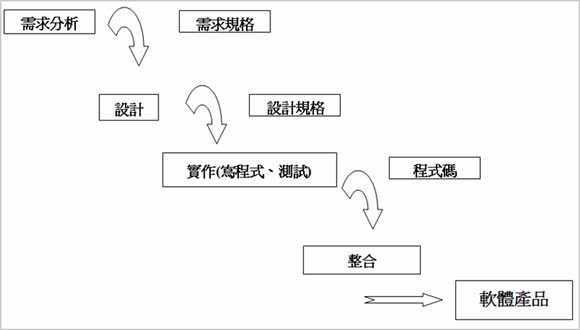 圖1、循序式的開發流程