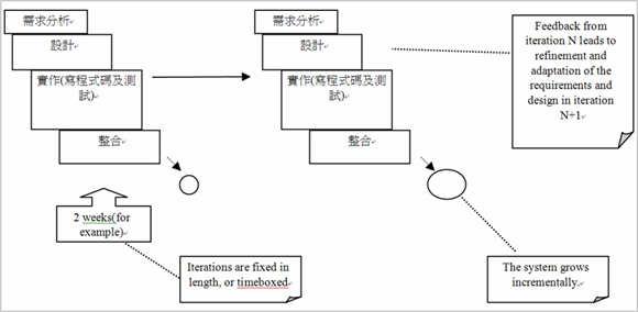 圖2、反覆式(Iteration)及漸增性(Incremental)的開發方式