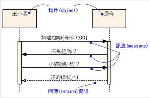範例—物件之間的訊息傳遞