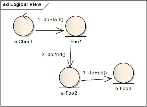 範例-動態物件間的相依關係