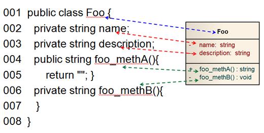 範例-靜態的程式碼設計契約