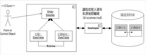 圖1、DataSet 與 RDB 的連結關係
