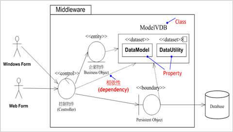 圖1、ModelVDB 與其它物件的相依性關係