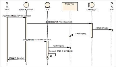 圖2、範例–查詢訂購資訊 by ModelVDB